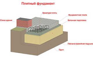Количество арматуры для ленточного фундамента