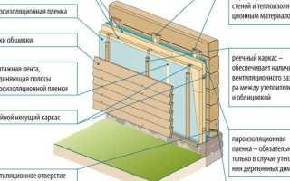 Каким утеплителем лучше утеплять деревянный дом