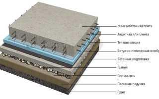 Какую арматуру использовать для ленточного фундамента дома