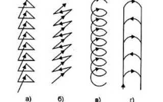 Способы ведения электрода