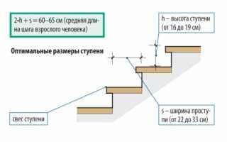 Размер ступеней межэтажной лестницы