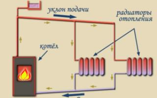 Схема отопления частного дома с принудительной циркуляцией