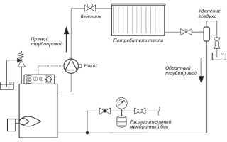 Схема проведения отопления в частном доме