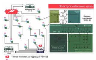 Составление однолинейных электрических схем