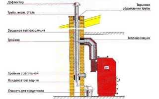 Дымоходы из кирпича для газовых котлов