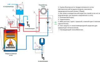 Схема отопления частного дома на дровах