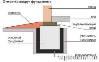 Как утеплить цокольный этаж изнутри