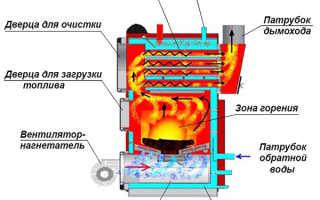 Схема отопления с котлом
