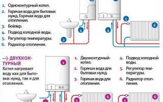 Домашние газовые котлы